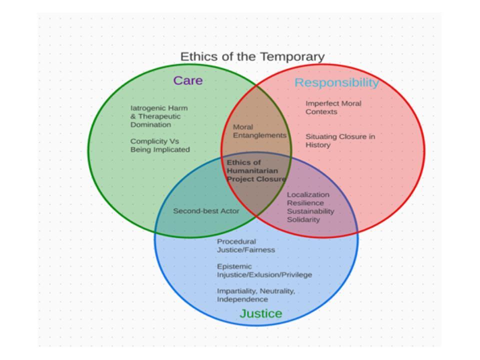 Ethics of the Temporar
